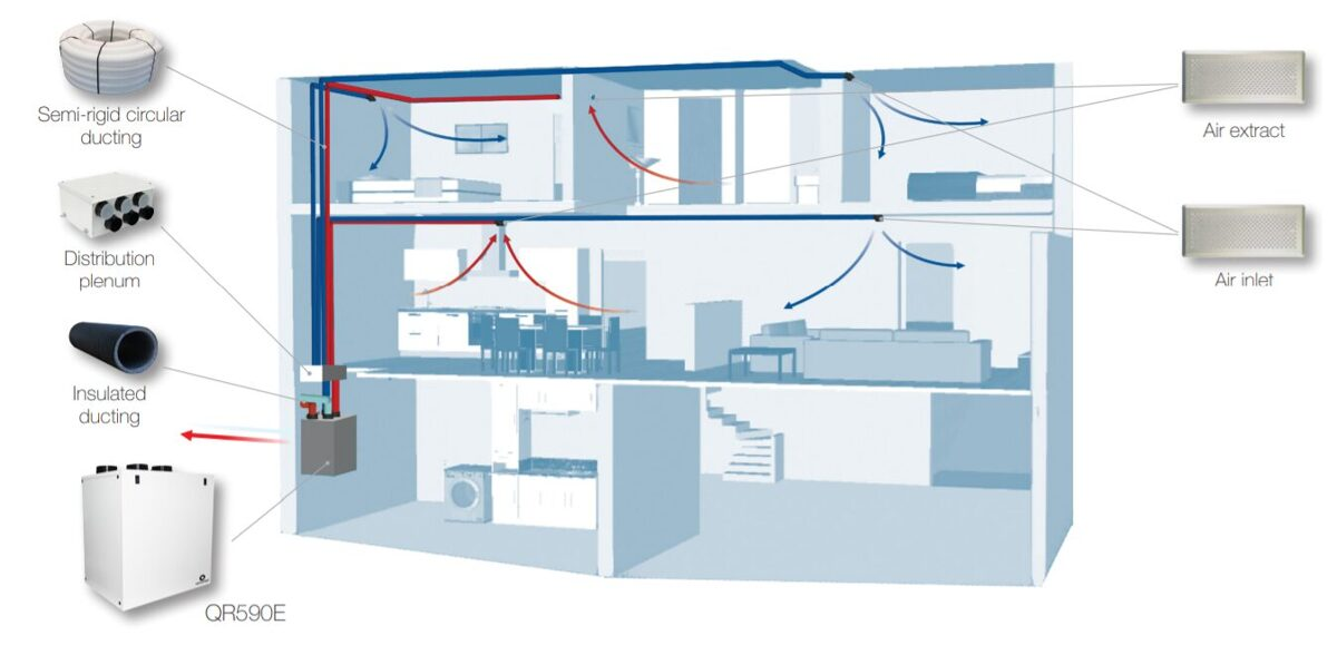 Ventilācijas rekuperācijas sistēmas komplekts ar siltā gaisa un mitruma atguvi (no 180m2)